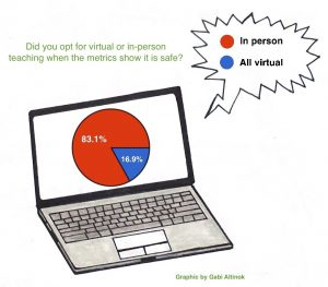 Survey results for PA teachers' preference for face-to-face or virtual